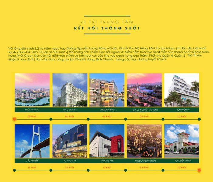 Tiện ích ngoại khu dự án Green Star Quận 7 - Cityapartment.com.vn