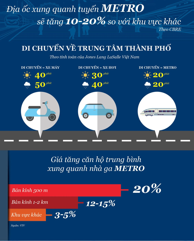 Lợi ích tuyến metro liền kề dự án Himlam Phú An - Cityapartment.com.vn