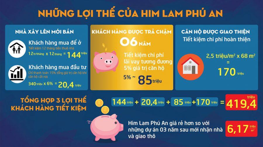 Lợi thế của Himlam Phú An quận 9 - Cityapartment.com.vn