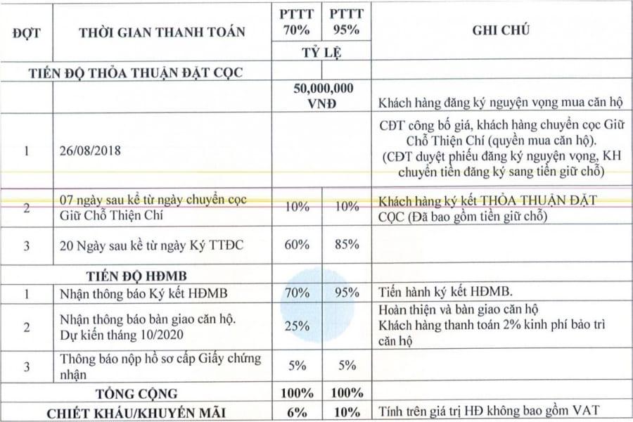 Phương thức thanh toán nhanh được CK 6-10% Officetel Hưng Lộc Phát - Cityapartment.com.vn