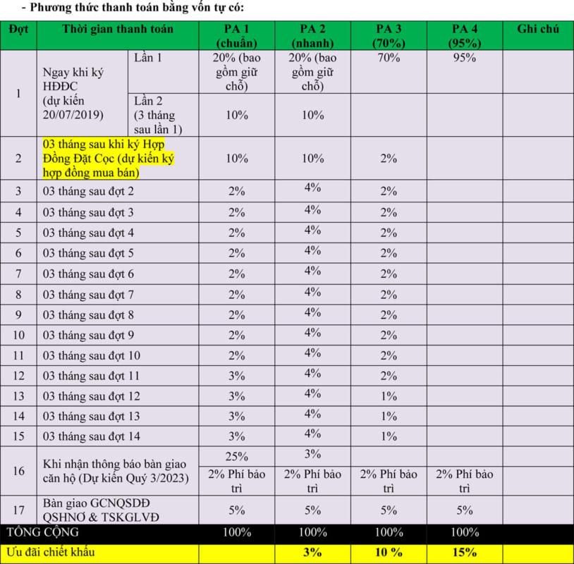 Phương thức thanh toán sản phẩm căn hộ Thanh Long Bay
