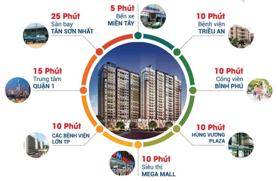 Liên kết vùng xung quanh dự án High Intela