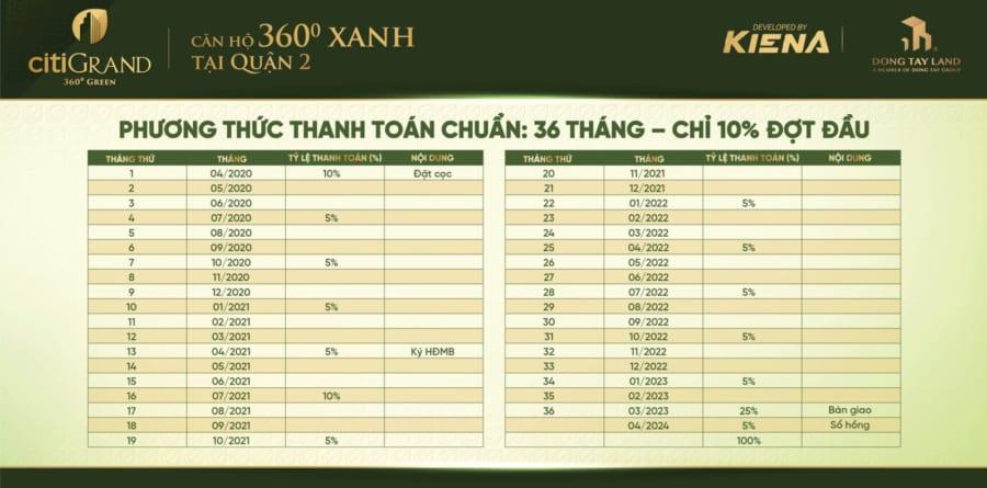Phương thức thanh toán dự án Citi Grand tập đoàn Kiến Á